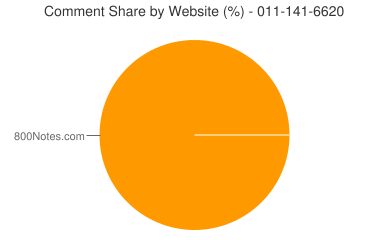 Comment Share 011-141-6620